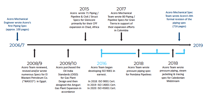 specifications timeline graphic